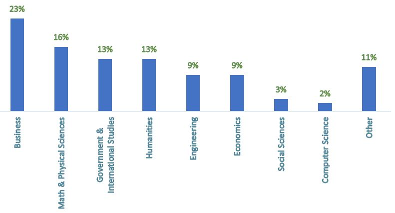 Undergraduate fields of study for flex class of 2019. 23% business, 16% math and physical sciences, 13% government and international studies, 13% humanities, 9% engineering, 9% economics, 3% social sciences, 2% computer sciences, 11% other.