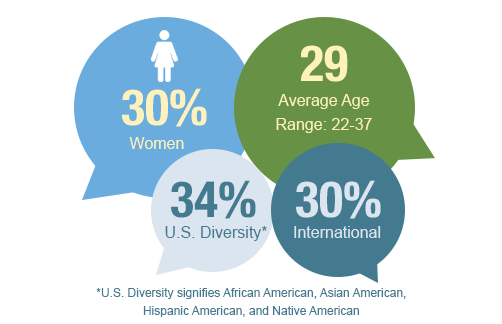 Demographics of the Class of 2019. 30% women, Average Age of 29, Age range from 22 to 37, 34% US Diversity (which includes African American, Asian American, Hispanic American, and Native American), and 30% international.
