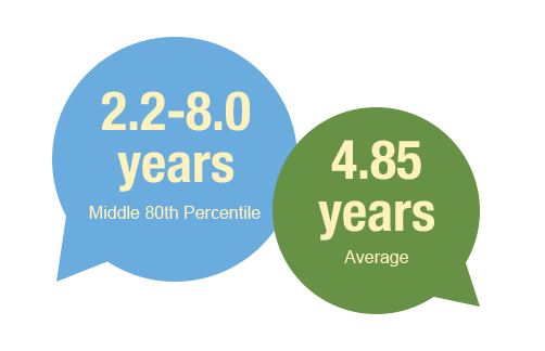 2.2 to 8 years work experience for the middle 80th percentile of the class of 2019, with 4.85 years average overall.