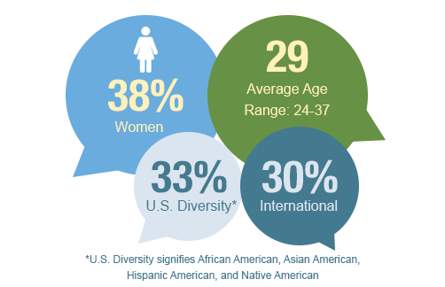 Demographics for the Flex class of 2019: 38% women, average age of 29 (with a range of 24 to 37 years), 33% US diversity (comprised of African American, Asian American, Hispanic American, and Native American), and 30% international