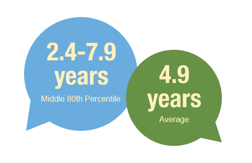 Years of work experience for Class of 2019. 2.4-7.9 years for the middle 80th percentile, and 4.9 years average overall.