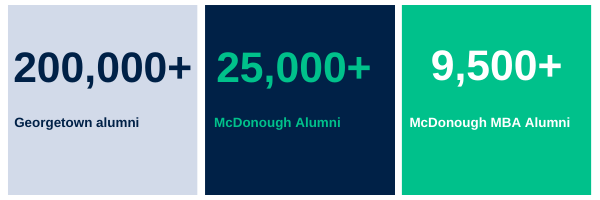 Three tiles filled with three stats: 200,000+ georgetown alumni, 25,000+ McDonough alumni; 9,500+ McDonough MBA Alumni
