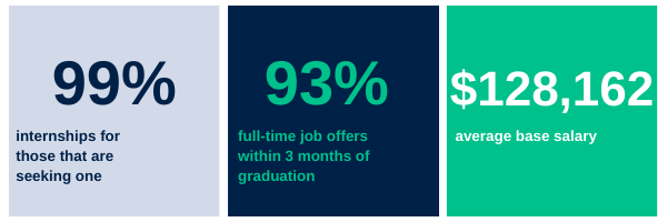 Three tiles that contain three statistics: 99% internships for those that are seeking one; 93% full-time job offers within 3 months of graduation; $128,162 average base salary